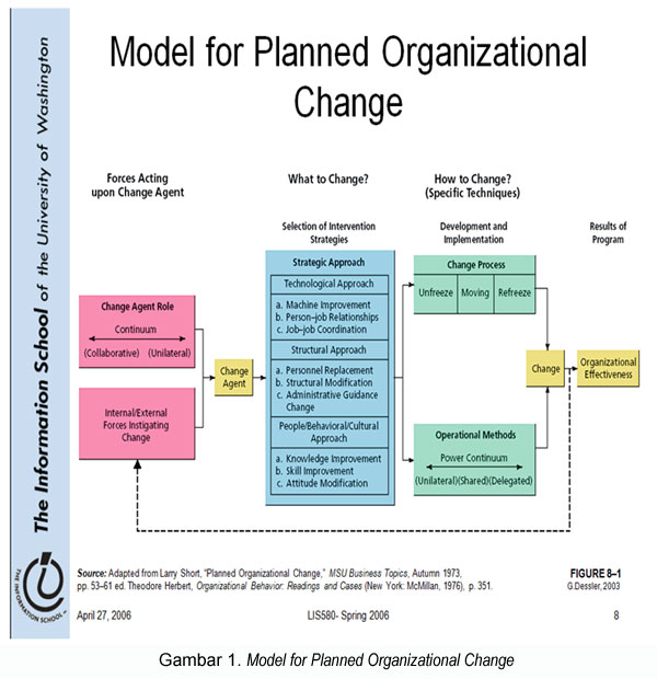 Model-for-Planned-Organizational-Change