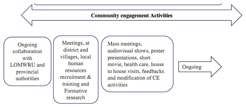 community-engagement-activities