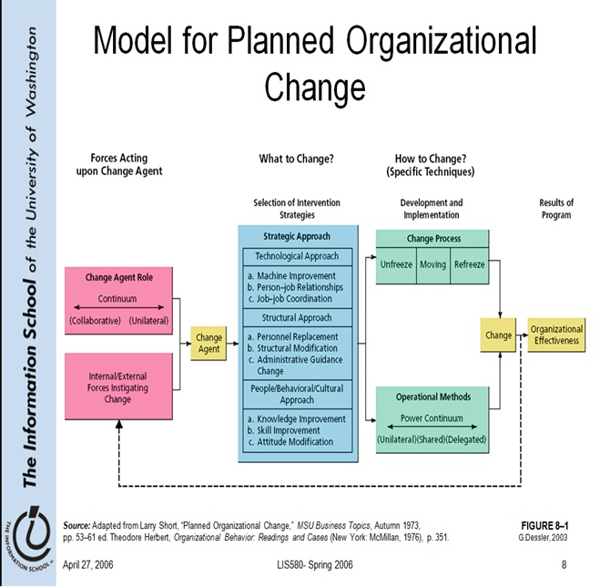 Model for Planned Organizational Change